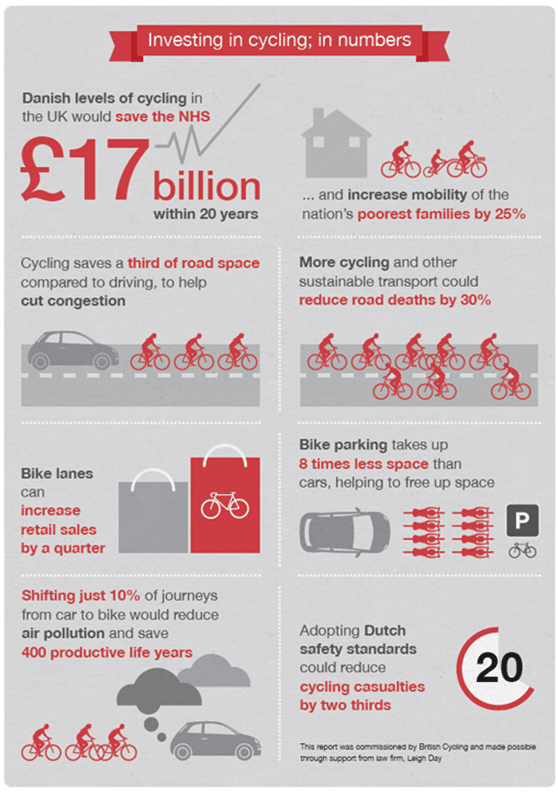 Investment in cycling benefits